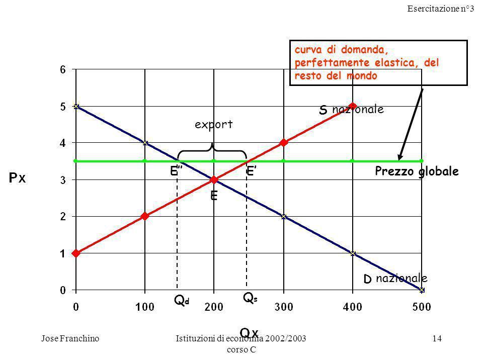 Esercitazione n°3 Jose FranchinoIstituzioni di economia 2002/2003 corso C 15 La nuova situazione di equilibrio è determinata dalle curve di domanda e offerta nazionali in corrispondenza del livello di prezzo globale (punti E ed E); tale livello di prezzo è un dato su cui produttori e consumatori nazionali non possono influire.