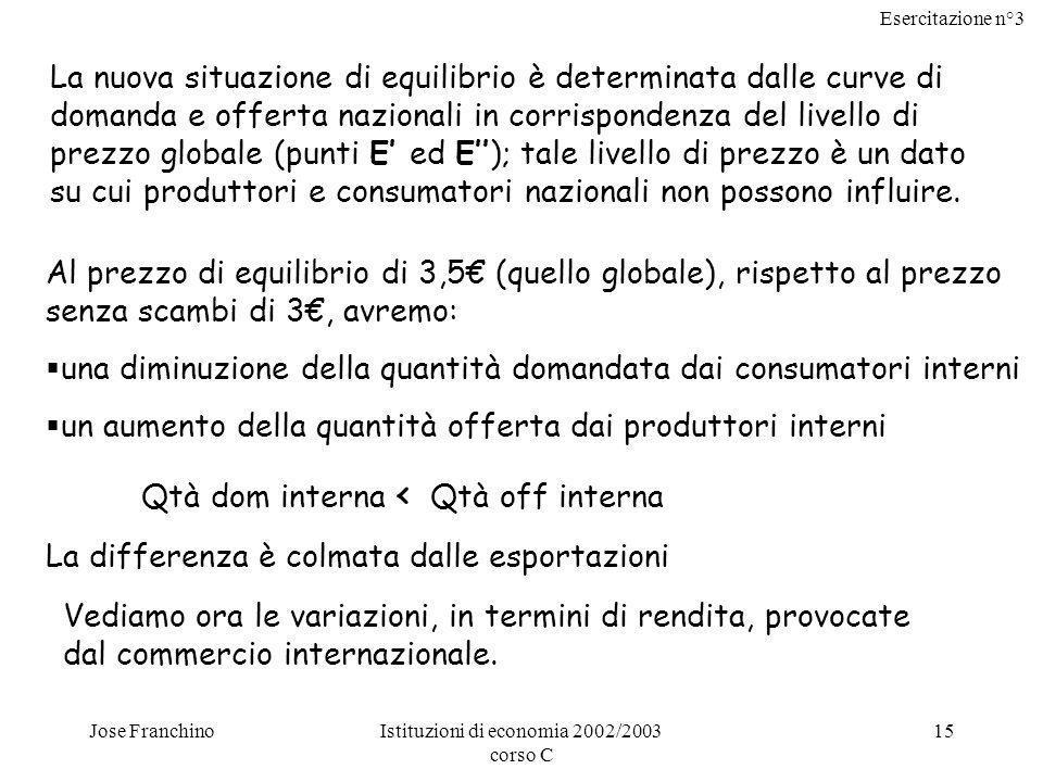Esercitazione n°3 Jose FranchinoIstituzioni di economia 2002/2003 corso C 15 La nuova situazione di equilibrio è determinata dalle curve di domanda e