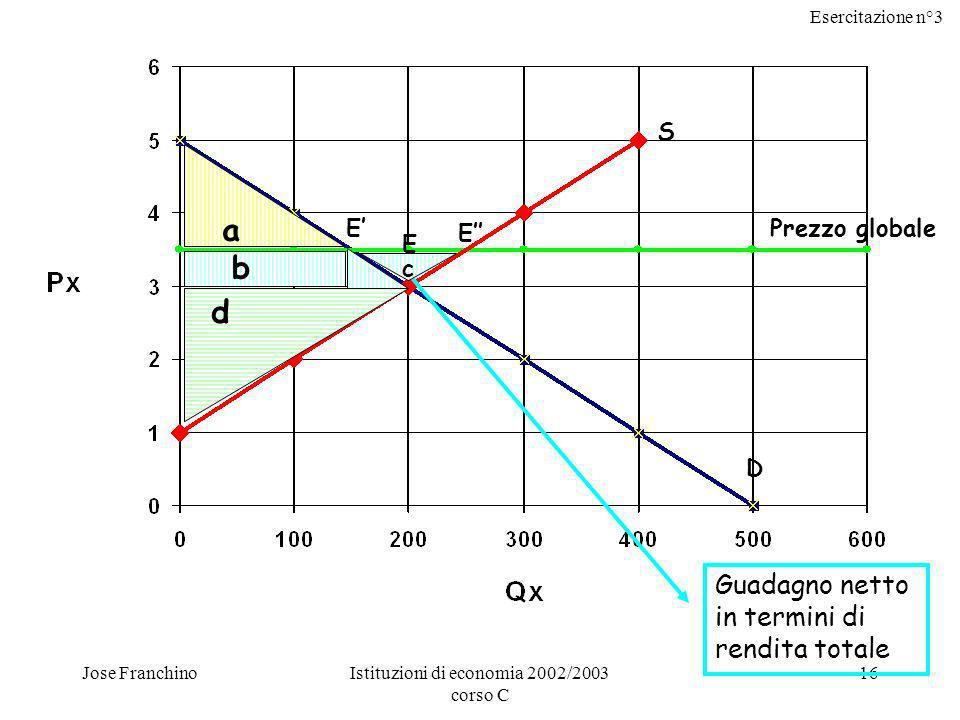 Esercitazione n°3 Jose FranchinoIstituzioni di economia 2002/2003 corso C 16 S D Prezzo globale a b d E E E Guadagno netto in termini di rendita total