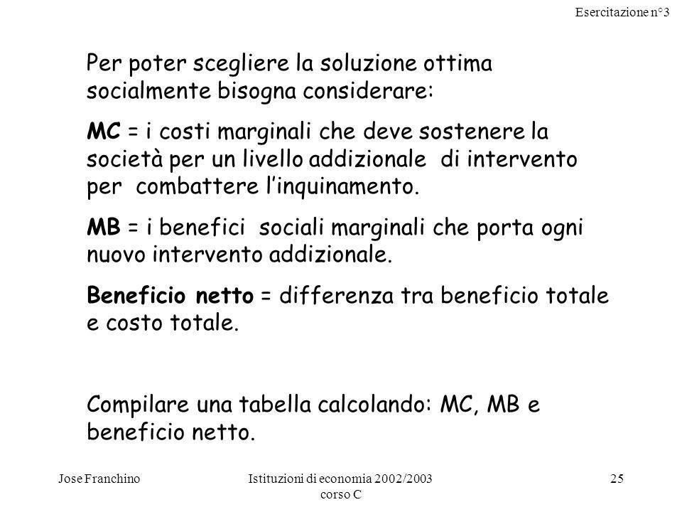 Esercitazione n°3 Jose FranchinoIstituzioni di economia 2002/2003 corso C 26 OpzioniCosto totale Beneficio totale MCMBBeneficio marginale Beneficio netto a00_ __ 0 b 1 mil4 mil1 mil4 mil3 mil c 2 mil5,5 mil1 mil1,5 milO,5 mil3,5 mil d 5 mil6,5 mil3 mil1 mil-2 mil1,5 mil