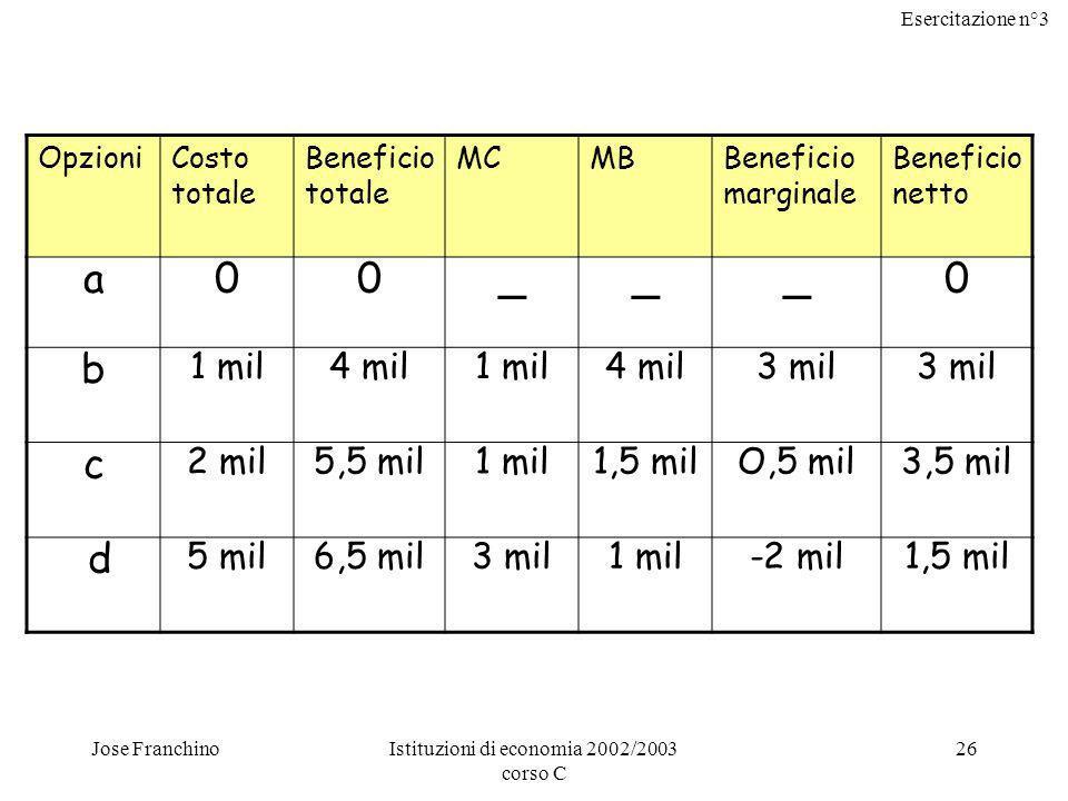 Esercitazione n°3 Jose FranchinoIstituzioni di economia 2002/2003 corso C 27 Visti i dati della tabella precedente indicare quale, tra le opzioni disponibili, rappresenta il livello ottimo di intervento anti inquinamento.