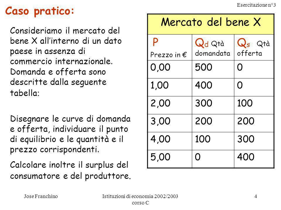 Esercitazione n°3 Jose FranchinoIstituzioni di economia 2002/2003 corso C 4 Caso pratico: Consideriamo il mercato del bene X allinterno di un dato paese in assenza di commercio internazionale.