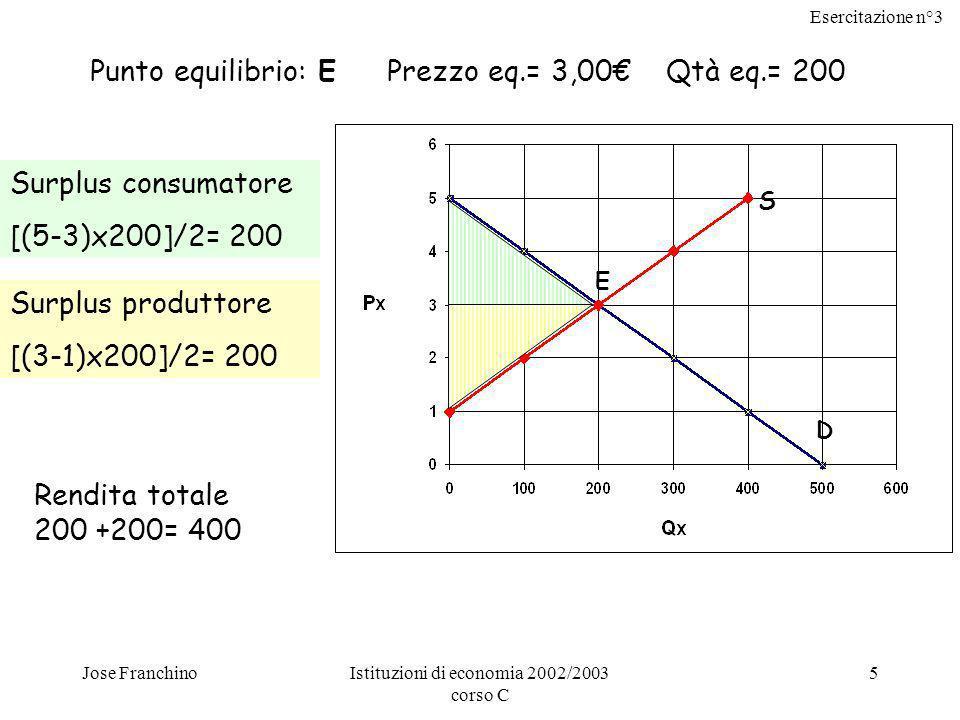Esercitazione n°3 Jose FranchinoIstituzioni di economia 2002/2003 corso C 5 S D E Punto equilibrio: E Prezzo eq.= 3,00 Qtà eq.= 200 Surplus consumatore [(5-3)x200]/2= 200 Surplus produttore [(3-1)x200]/2= 200 Rendita totale 200 +200= 400