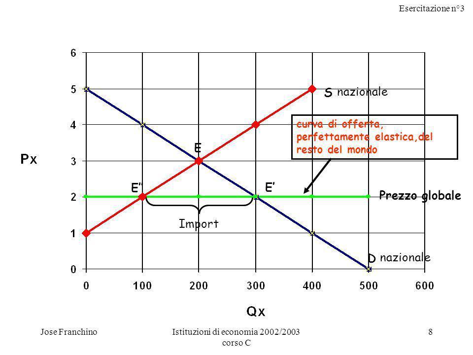 Esercitazione n°3 Jose FranchinoIstituzioni di economia 2002/2003 corso C 9 La nuova situazione di equilibrio è determinata dalle curve di domanda e offerta nazionali in corrispondenza del livello di prezzo globale (punti E ed E); tale livello di prezzo è un dato su cui produttori e consumatori nazionali non possono influire.
