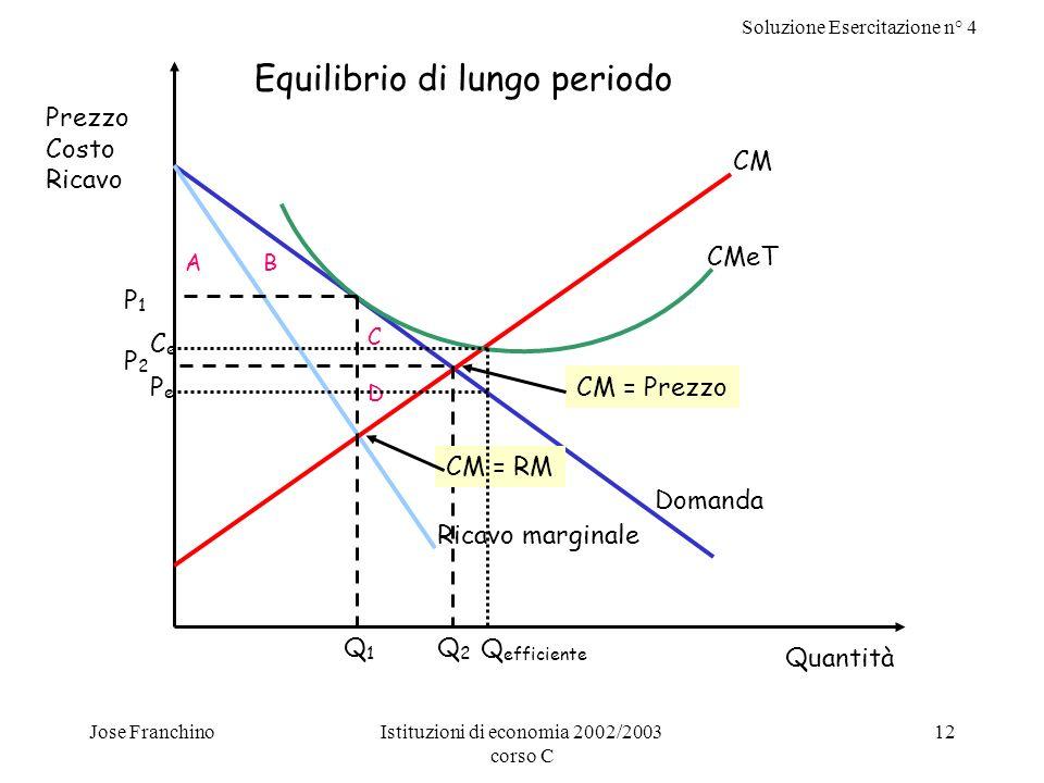 Soluzione Esercitazione n° 4 Jose FranchinoIstituzioni di economia 2002/2003 corso C 12 Ricavo marginale Domanda CMeT CM Quantità Prezzo Costo Ricavo Q1Q1 Q2Q2 P1P1 P2P2 CM = RM CM = Prezzo Equilibrio di lungo periodo AB C D Q efficiente PePe CeCe