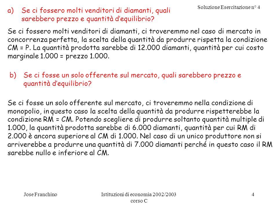 Soluzione Esercitazione n° 4 Jose FranchinoIstituzioni di economia 2002/2003 corso C 4 a)Se ci fossero molti venditori di diamanti, quali sarebbero prezzo e quantità dequilibrio.