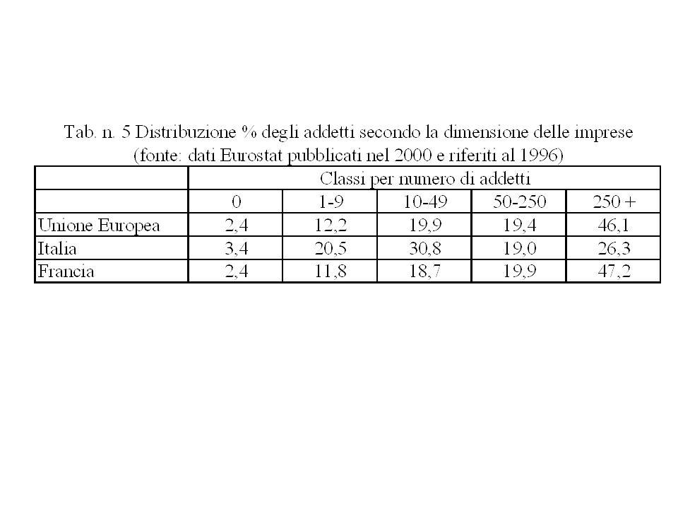 Chain commodity analysis catene dominate dai produttori (auto, aeronautica, semiconduttori).
