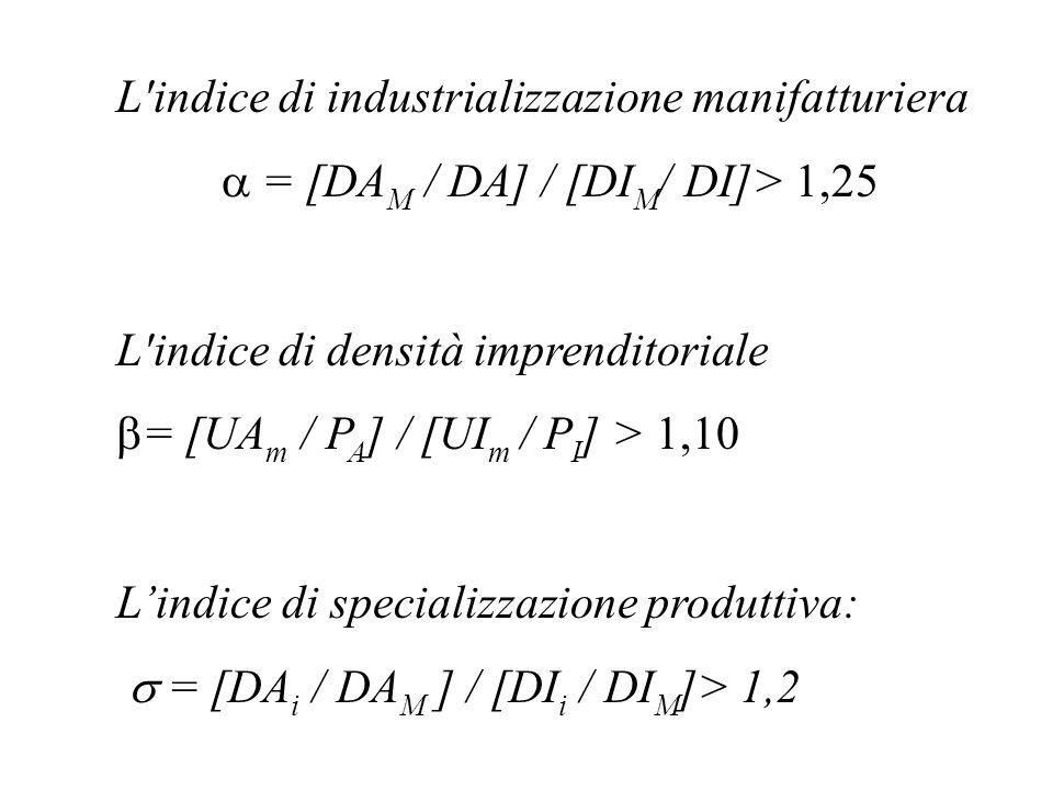 L indice di industrializzazione manifatturiera = [DA M / DA] / [DI M / DI]> 1,25 L indice di densità imprenditoriale = [UA m / P A ] / [UI m / P I ] > 1,10 Lindice di specializzazione produttiva: = [DA i / DA M ] / [DI i / DI M ]> 1,2