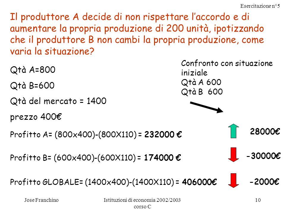 Esercitazione n°5 Jose FranchinoIstituzioni di economia 2002/2003 corso C 10 Il produttore A decide di non rispettare laccordo e di aumentare la propria produzione di 200 unità, ipotizzando che il produttore B non cambi la propria produzione, come varia la situazione.
