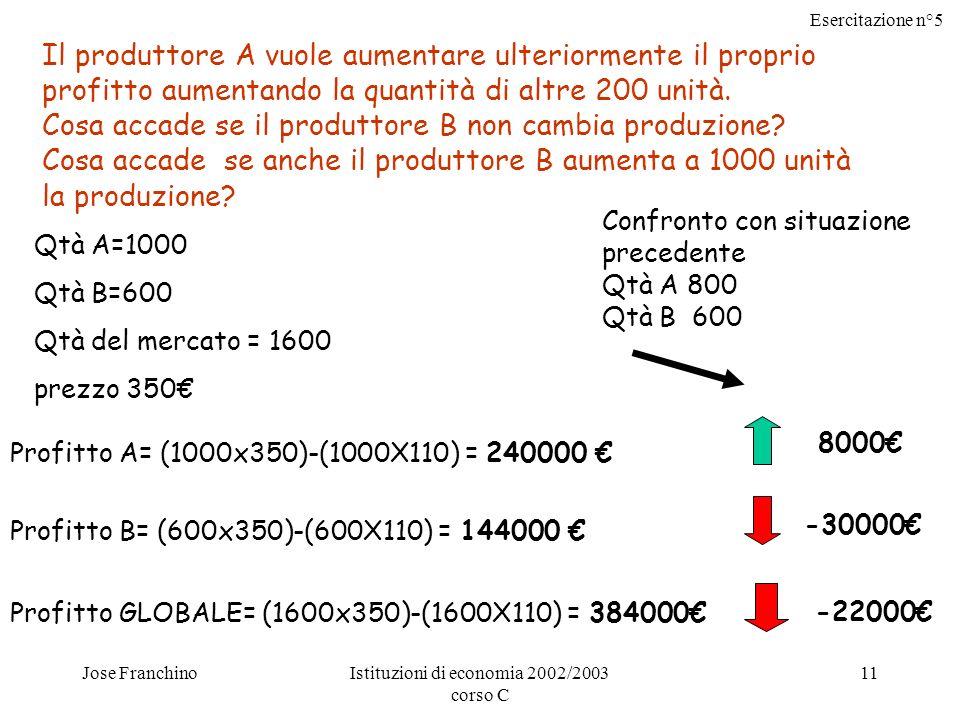 Esercitazione n°5 Jose FranchinoIstituzioni di economia 2002/2003 corso C 11 Il produttore A vuole aumentare ulteriormente il proprio profitto aumentando la quantità di altre 200 unità.