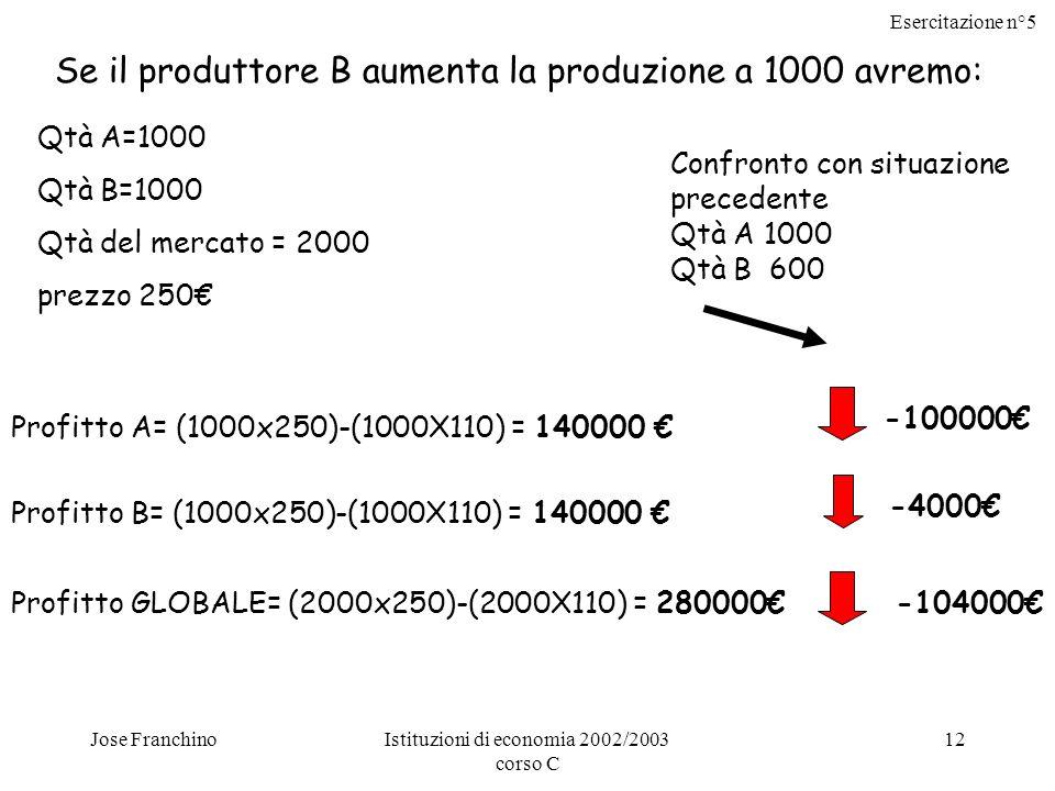 Esercitazione n°5 Jose FranchinoIstituzioni di economia 2002/2003 corso C 12 Qtà A=1000 Qtà B=1000 Qtà del mercato = 2000 prezzo 250 Profitto A= (1000x250)-(1000X110) = 140000 Profitto B= (1000x250)-(1000X110) = 140000 Profitto GLOBALE= (2000x250)-(2000X110) = 280000 Se il produttore B aumenta la produzione a 1000 avremo: -4000 -104000 -100000 Confronto con situazione precedente Qtà A 1000 Qtà B 600