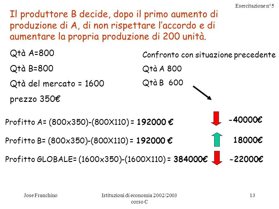 Esercitazione n°5 Jose FranchinoIstituzioni di economia 2002/2003 corso C 13 Il produttore B decide, dopo il primo aumento di produzione di A, di non rispettare laccordo e di aumentare la propria produzione di 200 unità.