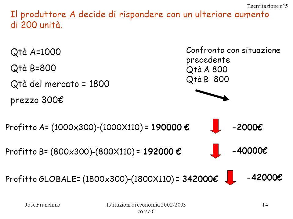 Esercitazione n°5 Jose FranchinoIstituzioni di economia 2002/2003 corso C 14 Il produttore A decide di rispondere con un ulteriore aumento di 200 unità.