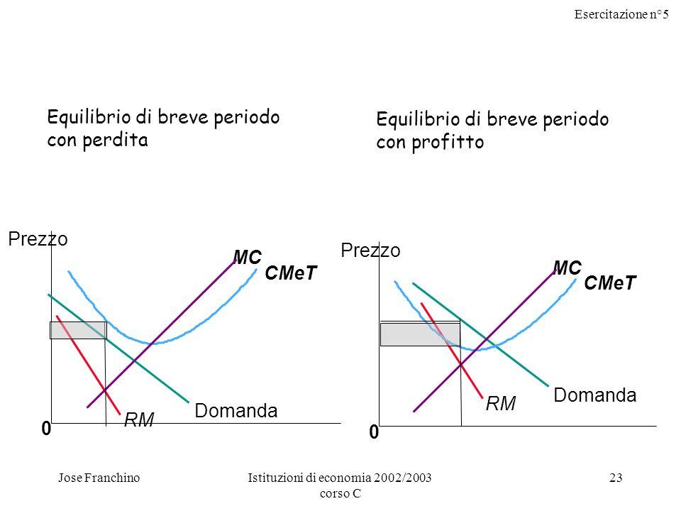 Esercitazione n°5 Jose FranchinoIstituzioni di economia 2002/2003 corso C 23 0 CMeT MC Prezzo Domanda RM Equilibrio di breve periodo con perdita 0 Domanda RM CMeT MC Prezzo Equilibrio di breve periodo con profitto