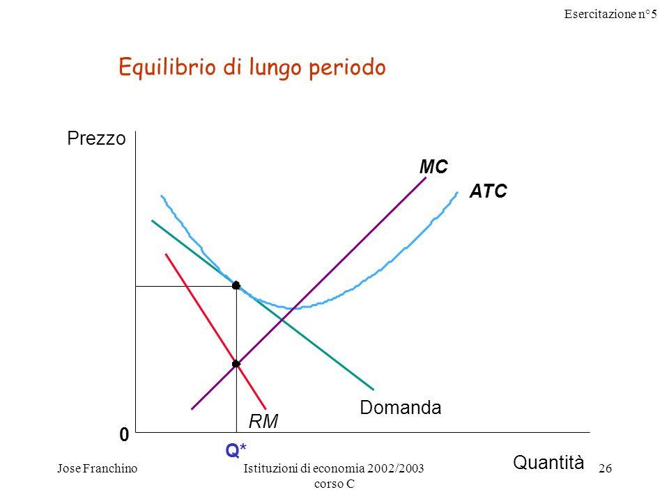 Esercitazione n°5 Jose FranchinoIstituzioni di economia 2002/2003 corso C 26 Q* Quantità 0 ATC MC Prezzo Domanda RM Equilibrio di lungo periodo