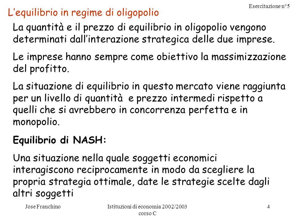 Esercitazione n°5 Jose FranchinoIstituzioni di economia 2002/2003 corso C 4 Lequilibrio in regime di oligopolio La quantità e il prezzo di equilibrio in oligopolio vengono determinati dallinterazione strategica delle due imprese.