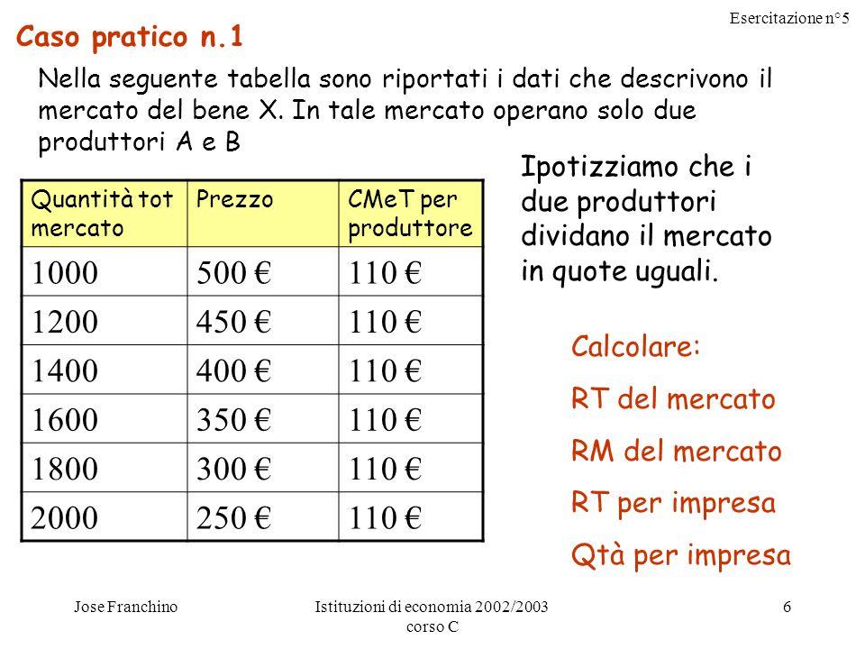 Esercitazione n°5 Jose FranchinoIstituzioni di economia 2002/2003 corso C 6 Caso pratico n.1 Nella seguente tabella sono riportati i dati che descrivono il mercato del bene X.