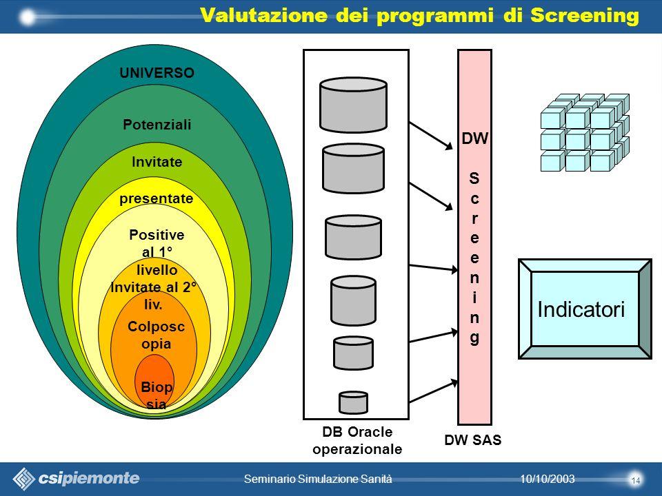 14 10/10/2003Seminario Simulazione Sanità UNIVERSO Potenziali Invitate presentate Positive al 1° livello Invitate al 2° liv.