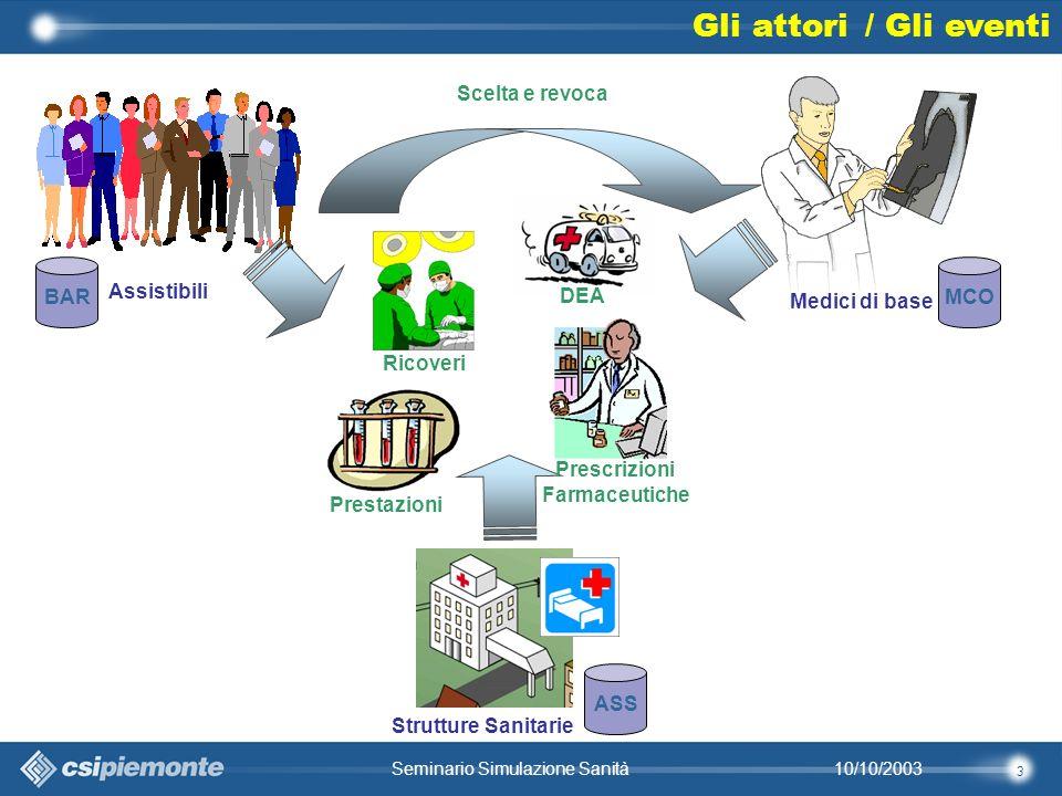 34 10/10/2003Seminario Simulazione Sanità Data mining / profili dei medici