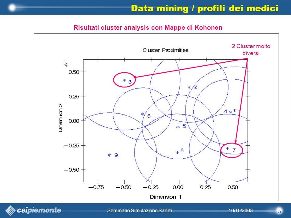 32 10/10/2003Seminario Simulazione Sanità 2 Cluster molto diversi Data mining / profili dei medici Risultati cluster analysis con Mappe di Kohonen