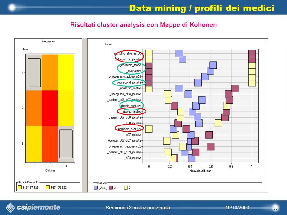 33 10/10/2003Seminario Simulazione Sanità Data mining / profili dei medici Risultati cluster analysis con Mappe di Kohonen