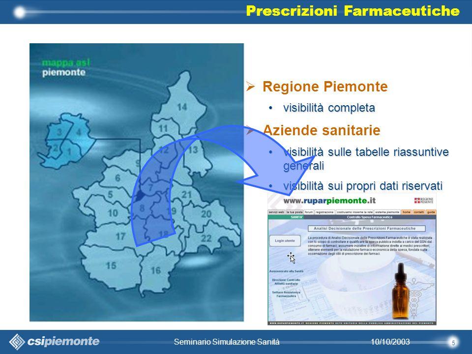 26 10/10/2003Seminario Simulazione Sanità –Obiettivo : raggruppare i medici con profili simili nel trattamento farmacologico prescelto (monotrattamento, trattamenti combinati…) nel trattamento dellipertensione.