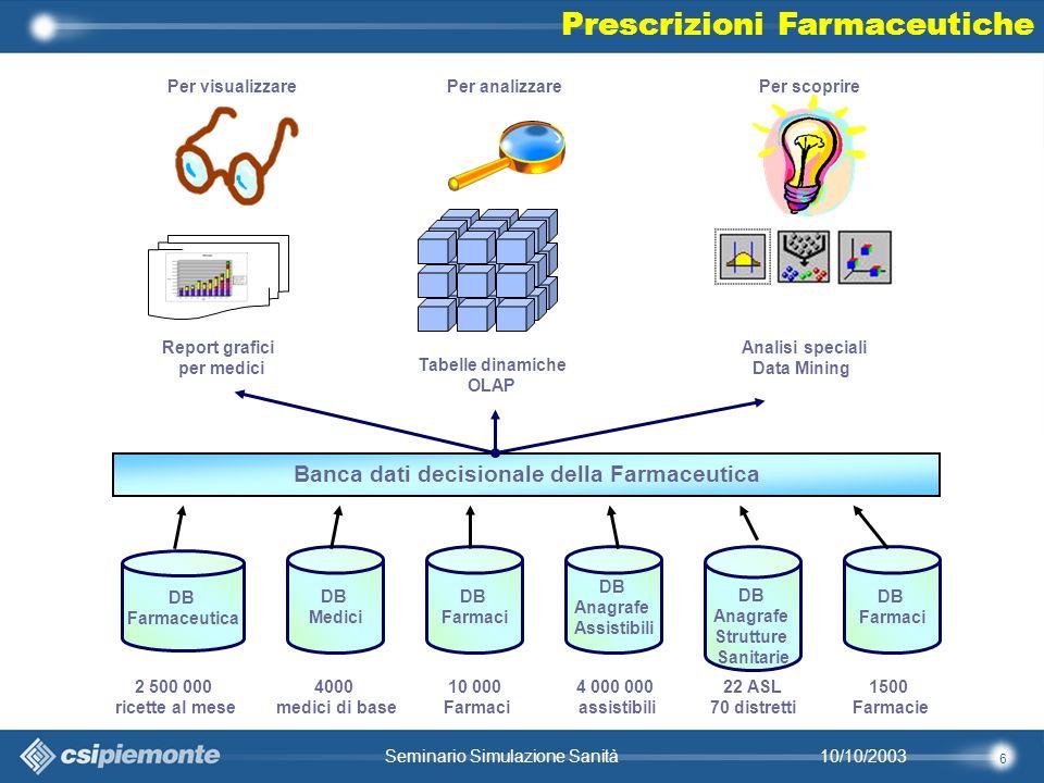 37 10/10/2003Seminario Simulazione Sanità