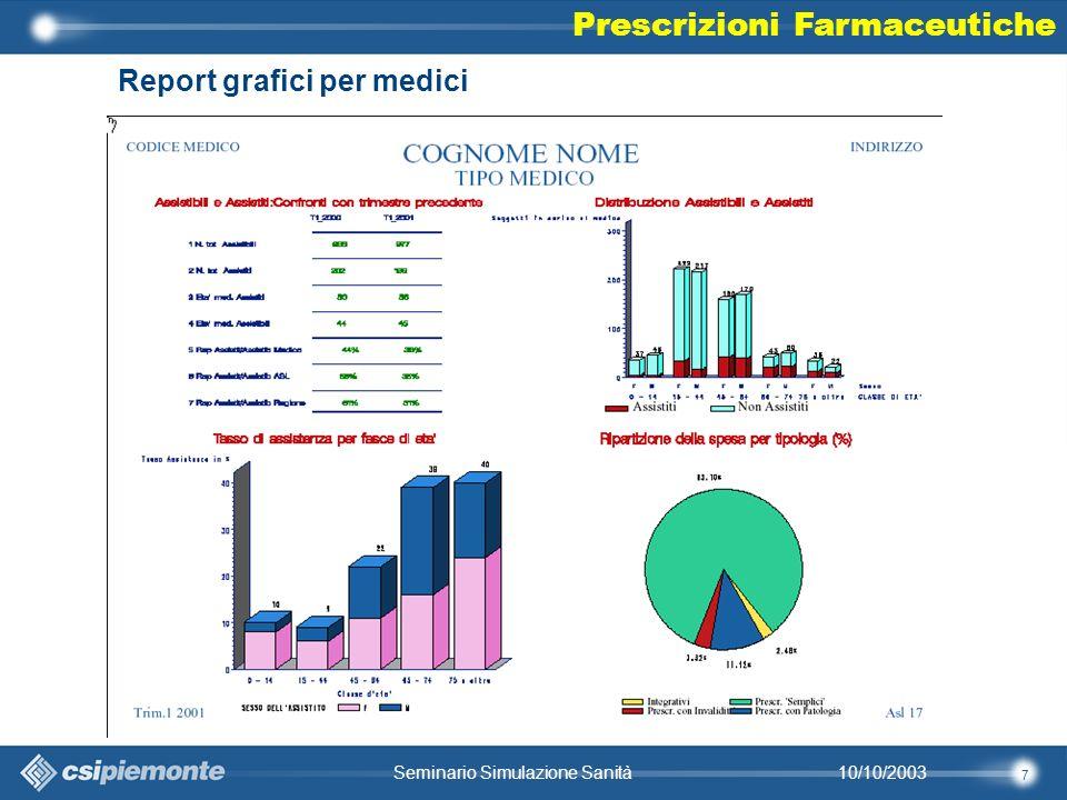 7 10/10/2003Seminario Simulazione Sanità Report grafici per medici Prescrizioni Farmaceutiche