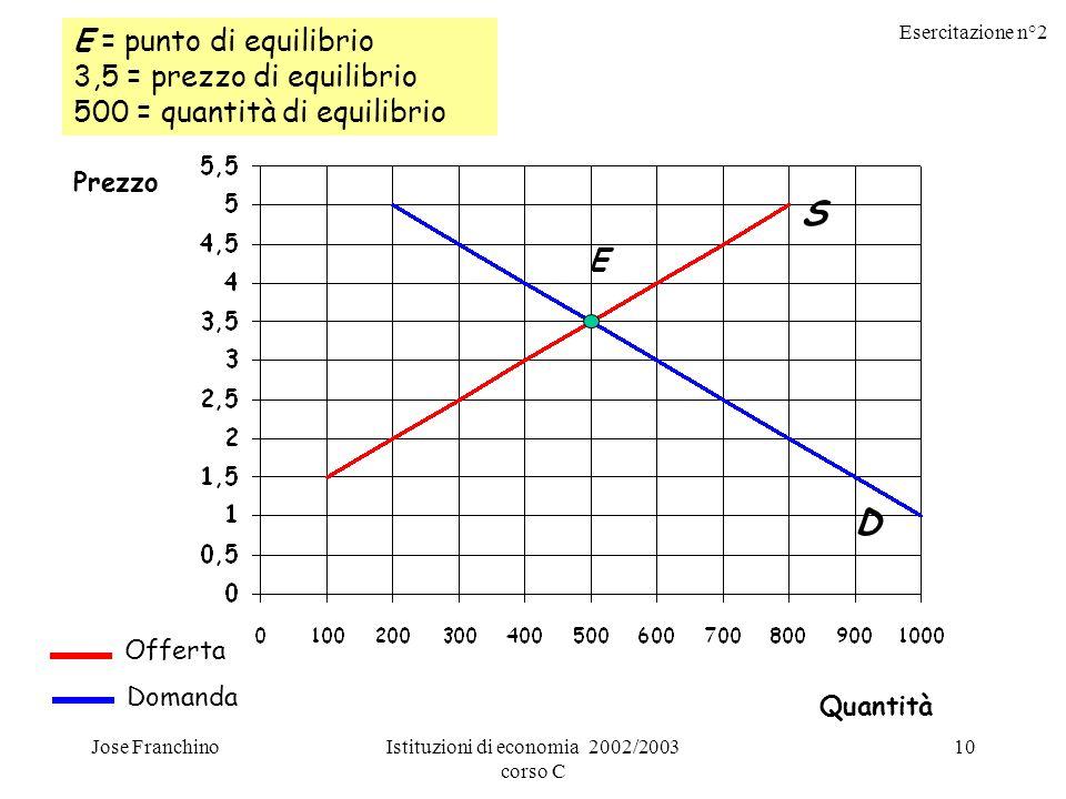 Esercitazione n°2 Jose FranchinoIstituzioni di economia 2002/2003 corso C 10 E = punto di equilibrio 3,5 = prezzo di equilibrio 500 = quantità di equi