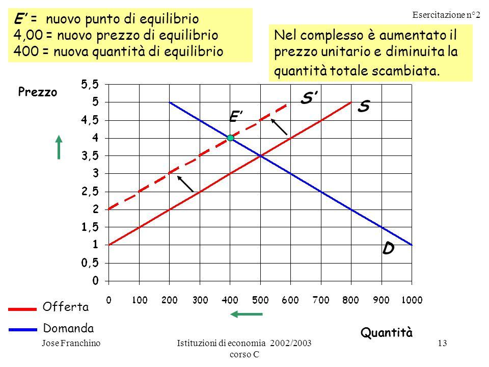 Esercitazione n°2 Jose FranchinoIstituzioni di economia 2002/2003 corso C 13 E = nuovo punto di equilibrio 4,00 = nuovo prezzo di equilibrio 400 = nuo