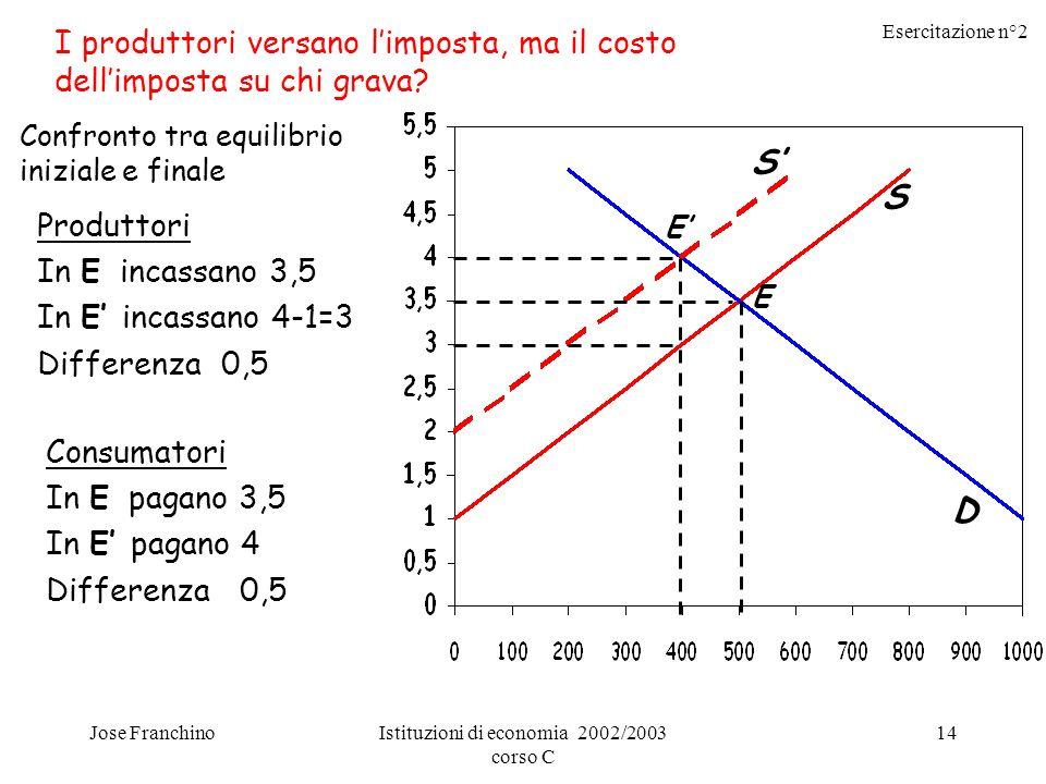 Esercitazione n°2 Jose FranchinoIstituzioni di economia 2002/2003 corso C 14 I produttori versano limposta, ma il costo dellimposta su chi grava? S S