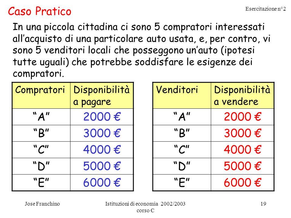 Esercitazione n°2 Jose FranchinoIstituzioni di economia 2002/2003 corso C 19 Caso Pratico In una piccola cittadina ci sono 5 compratori interessati al