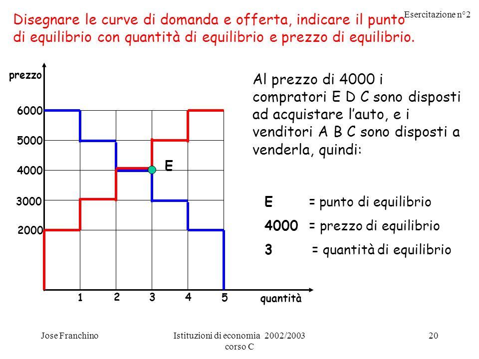 Esercitazione n°2 Jose FranchinoIstituzioni di economia 2002/2003 corso C 20 Disegnare le curve di domanda e offerta, indicare il punto di equilibrio