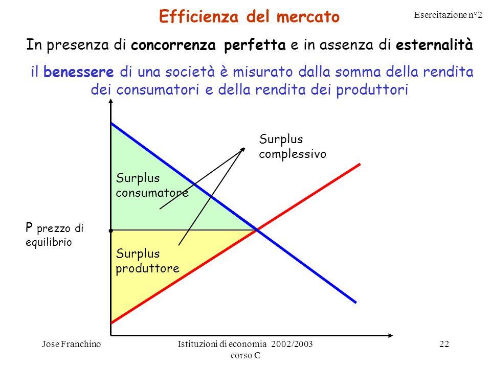 Esercitazione n°2 Jose FranchinoIstituzioni di economia 2002/2003 corso C 22 Efficienza del mercato In presenza di concorrenza perfetta e in assenza d