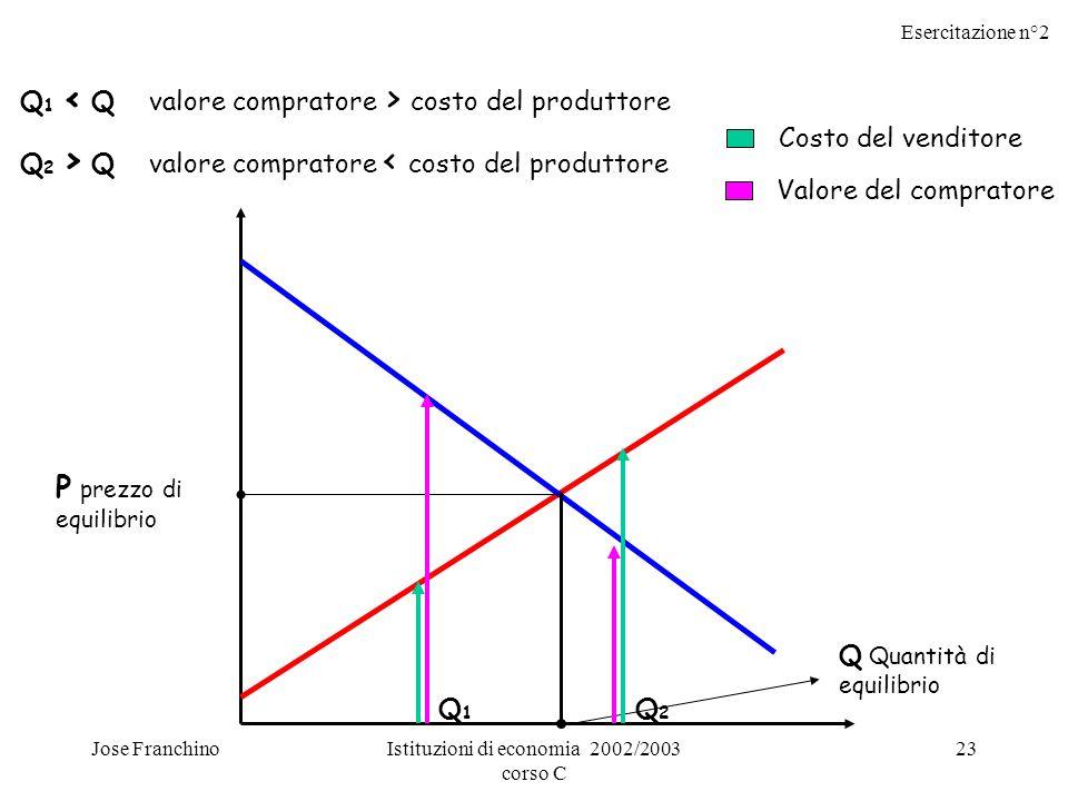 Esercitazione n°2 Jose FranchinoIstituzioni di economia 2002/2003 corso C 23 P prezzo di equilibrio Q Quantità di equilibrio Q1Q1 Q2Q2 Q 1 costo del p