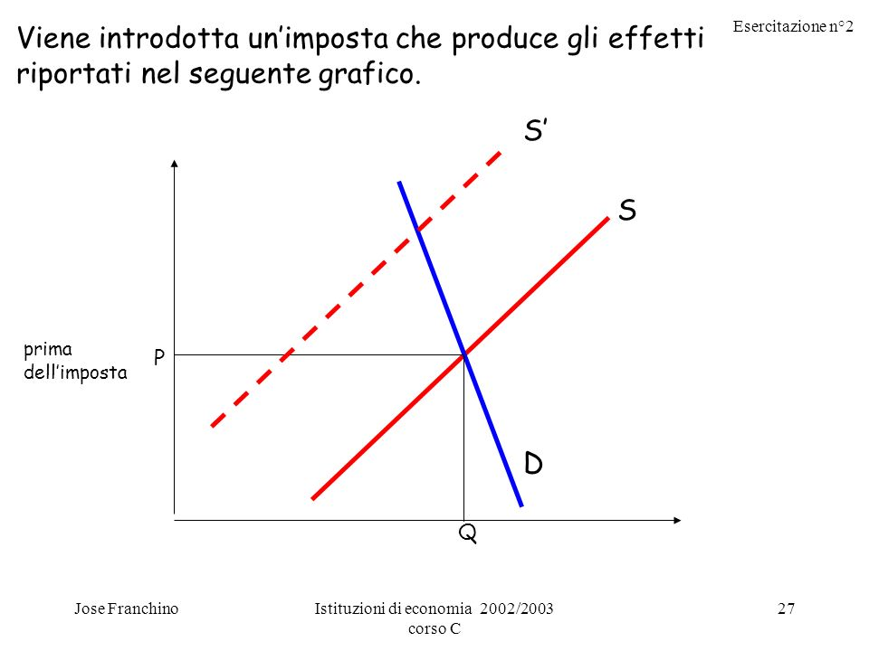 Esercitazione n°2 Jose FranchinoIstituzioni di economia 2002/2003 corso C 27 Viene introdotta unimposta che produce gli effetti riportati nel seguente