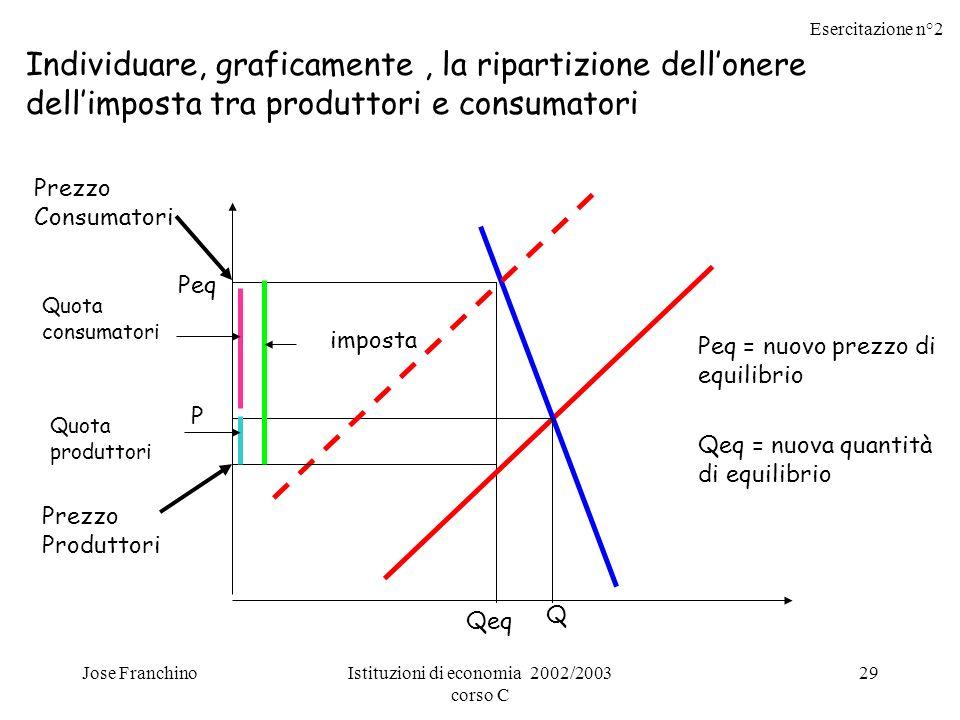 Esercitazione n°2 Jose FranchinoIstituzioni di economia 2002/2003 corso C 29 Individuare, graficamente, la ripartizione dellonere dellimposta tra prod