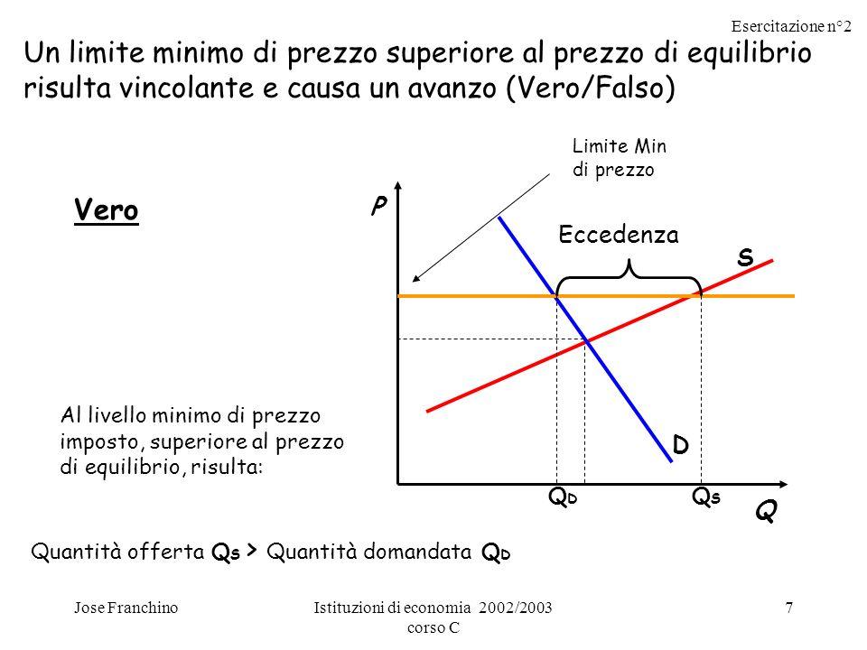 Esercitazione n°2 Jose FranchinoIstituzioni di economia 2002/2003 corso C 8 1) Un limite minimo di prezzo inferiore al prezzo di equilibrio non risulta vincolante e non causa un avanzo.