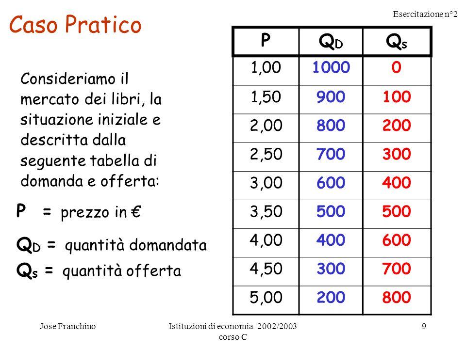 Esercitazione n°2 Jose FranchinoIstituzioni di economia 2002/2003 corso C 10 E = punto di equilibrio 3,5 = prezzo di equilibrio 500 = quantità di equilibrio Prezzo Quantità Offerta Domanda S D E