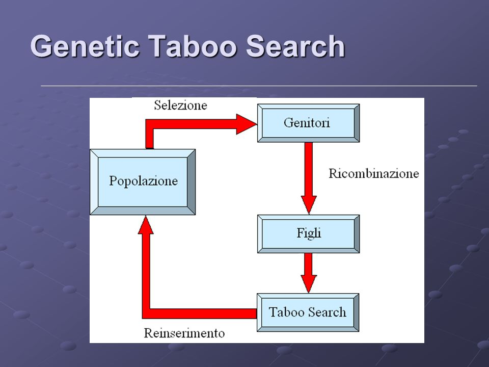 Genetic Taboo Search