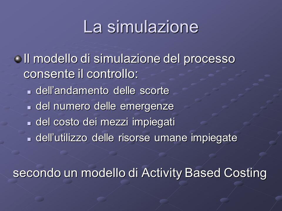 Il processo simulato