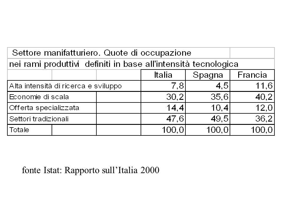 fonte Istat: Rapporto sullItalia 2000
