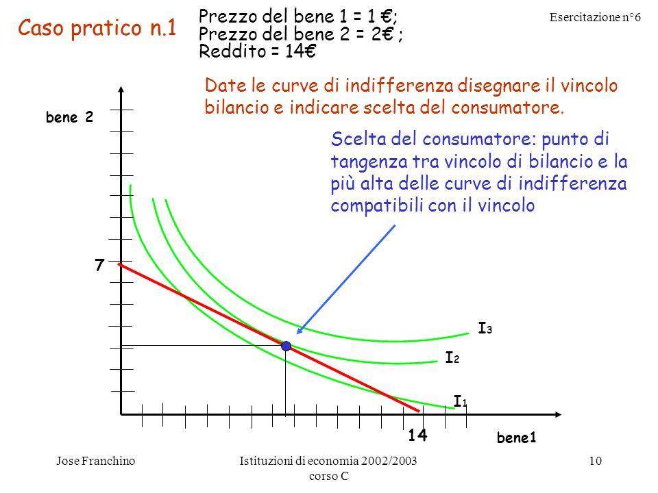 Esercitazione n°6 Jose FranchinoIstituzioni di economia 2002/2003 corso C 10 I1I1 I2I2 I3I3 bene 2 bene1 7 14 Caso pratico n.1 Prezzo del bene 1 = 1 ; Prezzo del bene 2 = 2 ; Reddito = 14 Date le curve di indifferenza disegnare il vincolo bilancio e indicare scelta del consumatore.