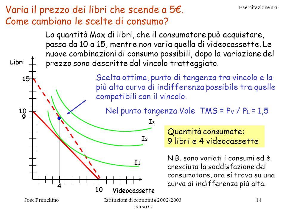 Esercitazione n°6 Jose FranchinoIstituzioni di economia 2002/2003 corso C 14 15 10 Varia il prezzo dei libri che scende a 5.