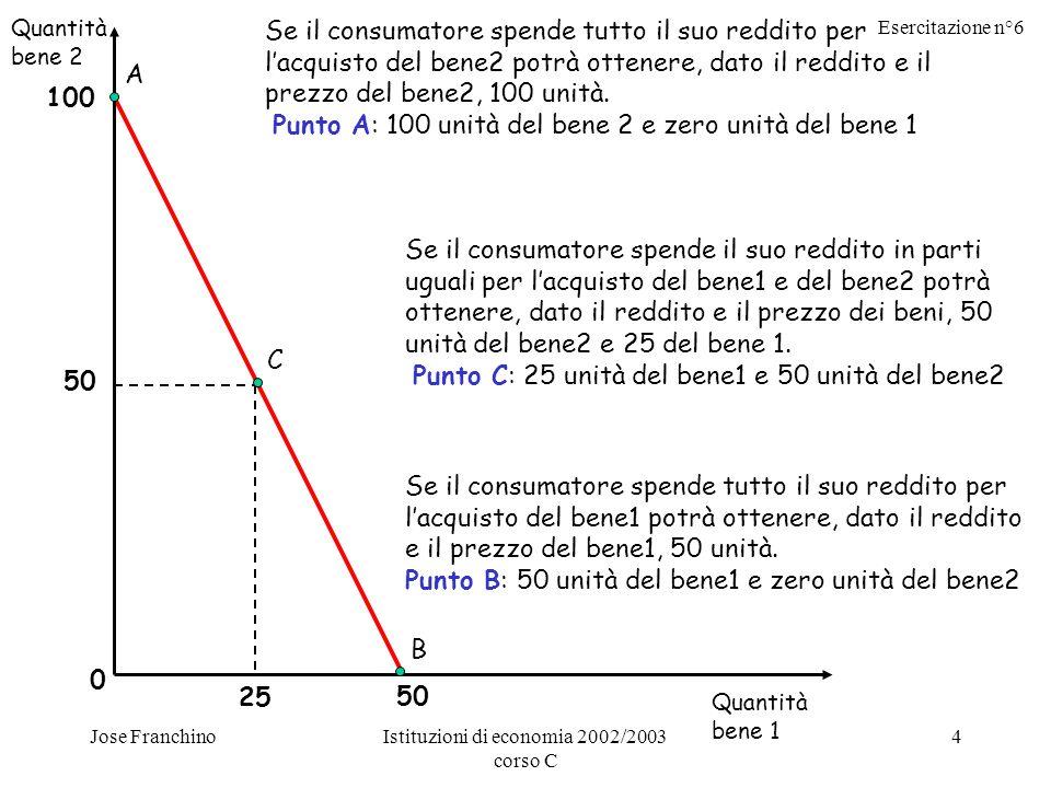 Esercitazione n°6 Jose FranchinoIstituzioni di economia 2002/2003 corso C 4 Se il consumatore spende tutto il suo reddito per lacquisto del bene2 potrà ottenere, dato il reddito e il prezzo del bene2, 100 unità.