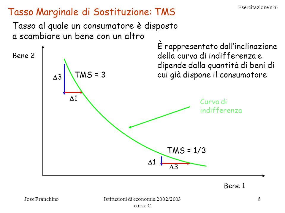 Esercitazione n°6 Jose FranchinoIstituzioni di economia 2002/2003 corso C 8 Bene 2 Bene 1 Tasso Marginale di Sostituzione: TMS Tasso al quale un consumatore è disposto a scambiare un bene con un altro 3 1 TMS = 3 1 3 TMS = 1/3 Curva di indifferenza È rappresentato dallinclinazione della curva di indifferenza e dipende dalla quantità di beni di cui già dispone il consumatore