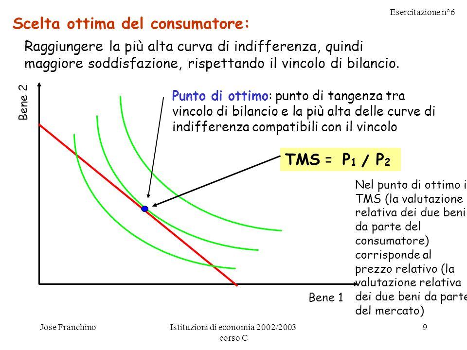 Esercitazione n°6 Jose FranchinoIstituzioni di economia 2002/2003 corso C 9 Bene 2 Bene 1 Scelta ottima del consumatore: Raggiungere la più alta curva di indifferenza, quindi maggiore soddisfazione, rispettando il vincolo di bilancio.