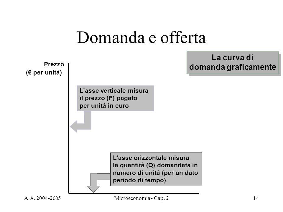 A.A. 2004-2005Microeconomia - Cap. 214 Domanda e offerta Lasse orizzontale misura la quantità (Q) domandata in numero di unità (per un dato periodo di