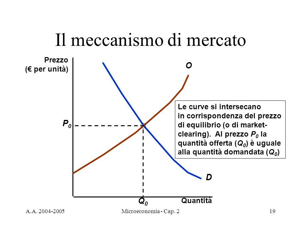 A.A. 2004-2005Microeconomia - Cap. 219 Il meccanismo di mercato Quantità D O Le curve si intersecano in corrispondenza del prezzo di equilibrio (o di