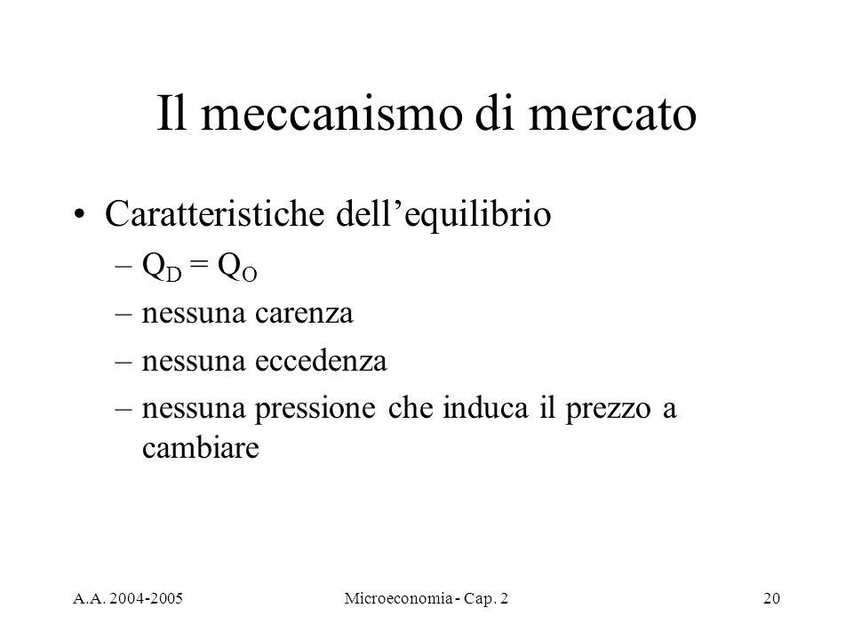 A.A. 2004-2005Microeconomia - Cap. 220 Il meccanismo di mercato Caratteristiche dellequilibrio –Q D = Q O –nessuna carenza –nessuna eccedenza –nessuna